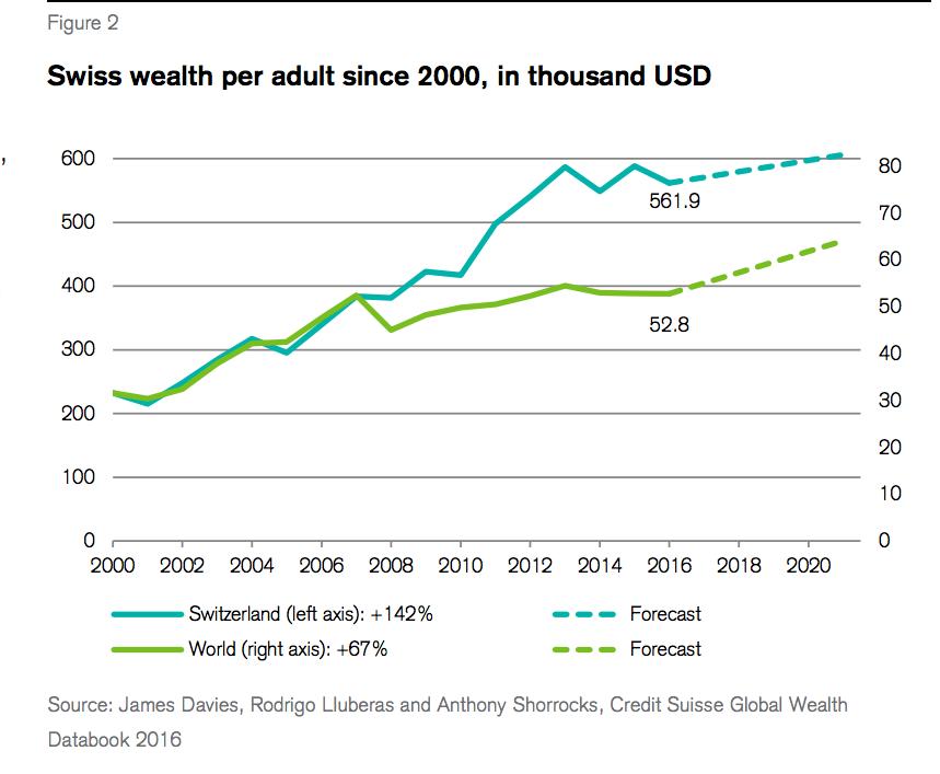 CS swiss wealth 5
