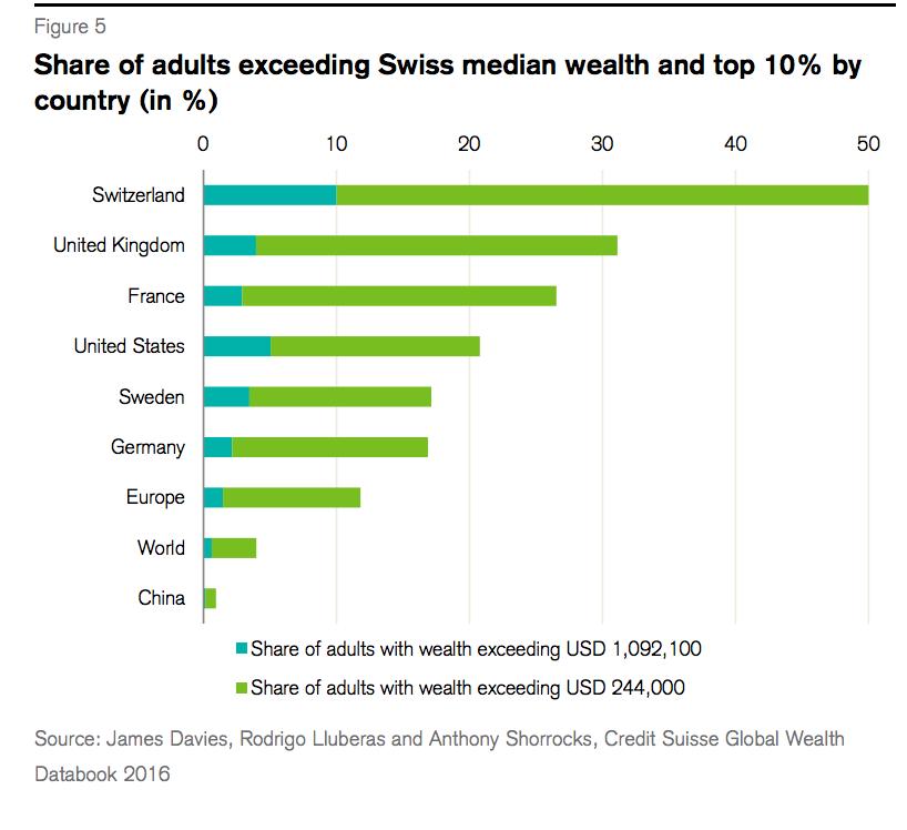 CS swiss wealth 2