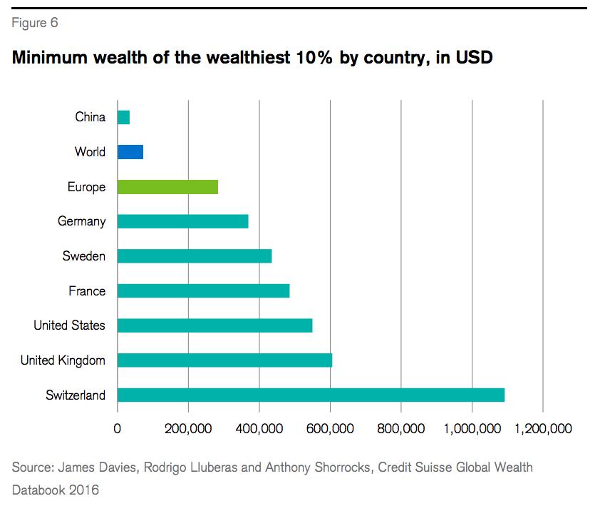 CS swiss wealth 1